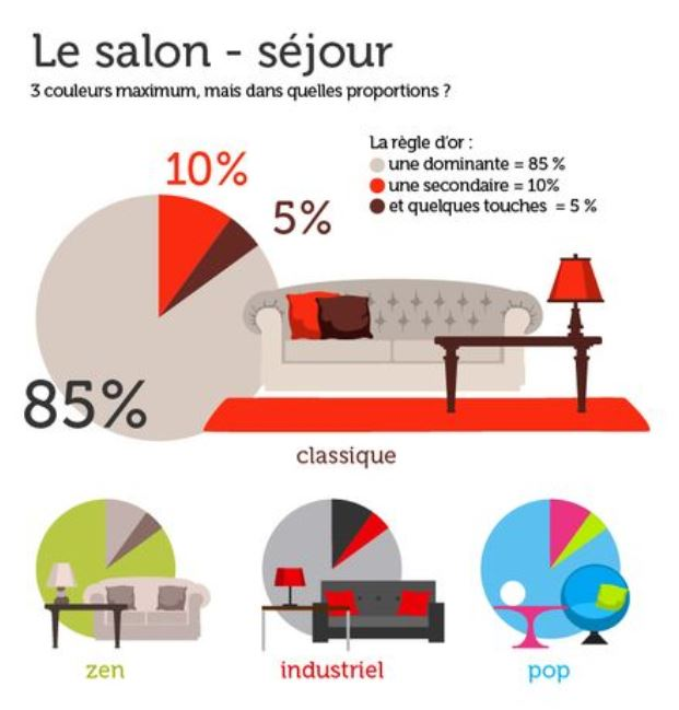 meilleures couleurs pour décoration salon séjour